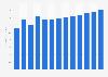 Radio broadcasting revenue in Bulgaria 2010-2022