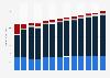 Computer programming and consultancy revenue in Belgium 2010-2022