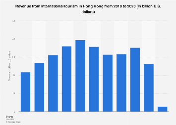 Hong Kong's revenue from international tourism 2010-2018