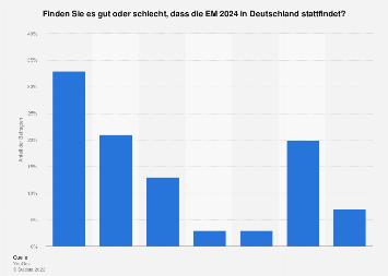 Meinung zur Austragung der Fußball-EM 2024 in Deutschland