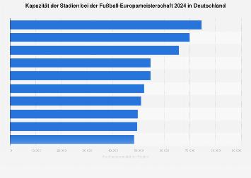 Kapazität der Stadien bei der Fußball-EM 2024 in Deutschland