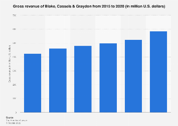 Blake, Cassels & Graydon - gross revenue 2015-2017