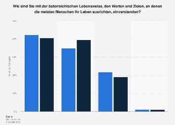 Haltung von Migranten zur Gesellschaft in Österreich 2018