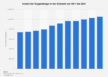 Doppelbürger in der Schweiz bis 2016