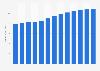 Computer programming and consultancy revenue in Denmark 2010-2022