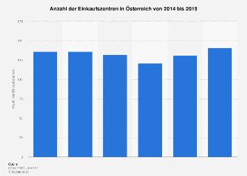 Einkaufszentren in Österreich bis 2017