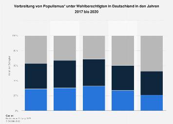 Verbreitung von Populismus unter Wahlberechtigten in Deutschland 2018