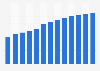 Manufacture of furniture revenue in Estonia 2010-2022
