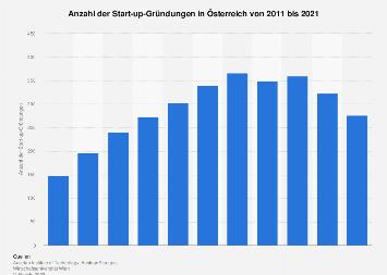 Start-ups in Österreich bis 2017