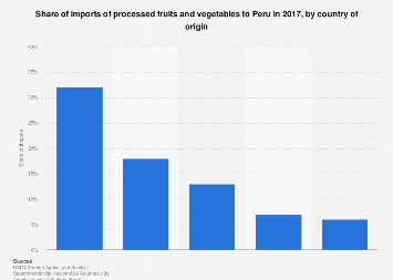 Processed fruits and vegetables imports share to Peru by