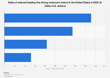Leading fine dining chain restaurant sales in the U.S. in 2017