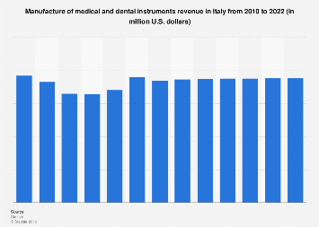 Forecast: manufacture of medical and dental instruments