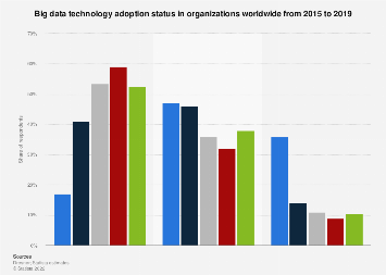 Adoption expectations for big data technology in organizations worldwide 2015-2017