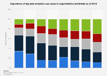 Importance of selected big data use cases worldwide 2018