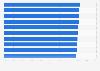 Ranking mundial de aerolíneas según el AirHelp Score 2018