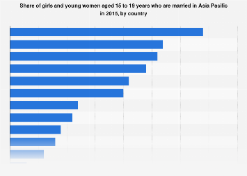 Share of women aged 15 to 19 years married in Asia-Pacific 2015 by country