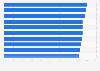 Ranking mundial de aerolíneas según el proceso de reclamaciones 2019