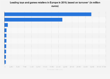 Leading toys & games retailers ranked by turnover in Europe 2017