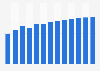 Manufacture of agricultural and forestry machinery revenue in Poland 2010-2022
