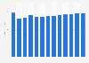Radio broadcasting revenue in Poland 2010-2022