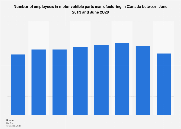 Motor vehicle parts manufacturing: employees in Canada 2013-2017
