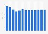 Radio broadcasting revenue in Portugal 2010-2022