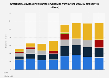 Global shipments for smart home devices 2018 and 2022, by category