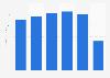Revenue of PVH Canada 2015-2018