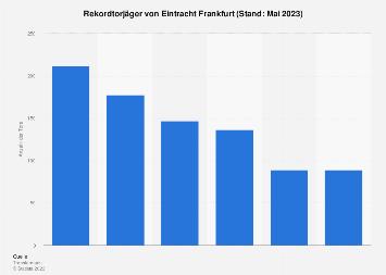 Rekordtorjäger von Eintracht Frankfurt bis 2019