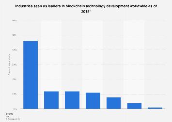 Leading industries for blockchain technology worldwide 2018