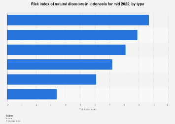 Risk index for natural disasters Indonesia 2020 by type