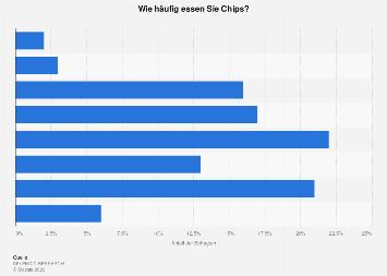 Umfrage zur Häufigkeit des Konsums von Chips in Deutschland 2018