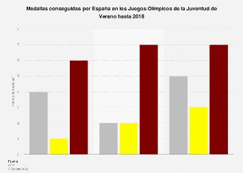 Medallero de España en los Juegos Olímpicos de la Juventud de Verano hasta 2018