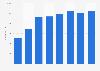Echo Global Logistics' total employees 2013-2018