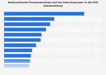 Ranking führender Pharmaunternehmen nach dem Patent Asset Index 2018