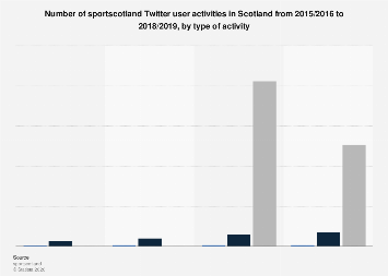 Scotland: sportscotland Twitter popularity 2016-2019, by type of activity