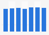 Hotel occupancy rate in Curaçao 2013-2018