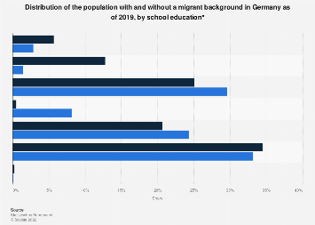 National and migrant population in Germany 2017, by school education