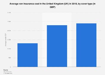 Average van insurance cost by type 2018 statistic | Statista