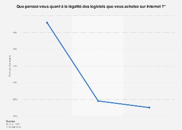 Avis sur l'égalité des logiciels achetées sur Internet France 2017
