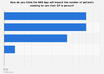 Perceptions of the new NHS App among GPs in the United Kingdom (UK) 2018