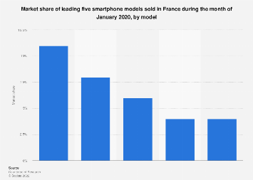 Smartphone market share in France July 2018, by model