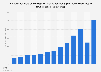 Domestic tourism expenditure on leisure and vacation trips in Turkey 2009-2017