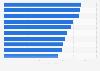 Durchschnittsgeschwindigkeit der Stadtbahnen in Deutschland 2016