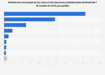 Elecciones presidenciales brasileñas de 2018: distribución de votos por partido