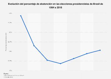 Porcentaje de abstención en las elecciones presidenciales de Brasil 1994-2018