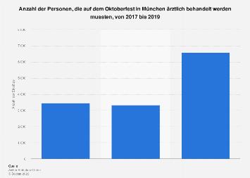 Anzahl der Verletzten auf dem Oktoberfest in München bis 2018