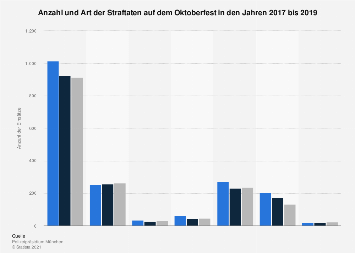 Anzahl und Art der Straftaten auf dem Oktoberfest in München bis 2018