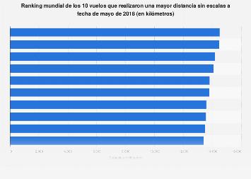 Ranking de los vuelos más largos del mundo en función de la distancia recorrida 2018