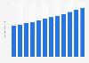 Number of freelancers in the U.S. 2017-2028